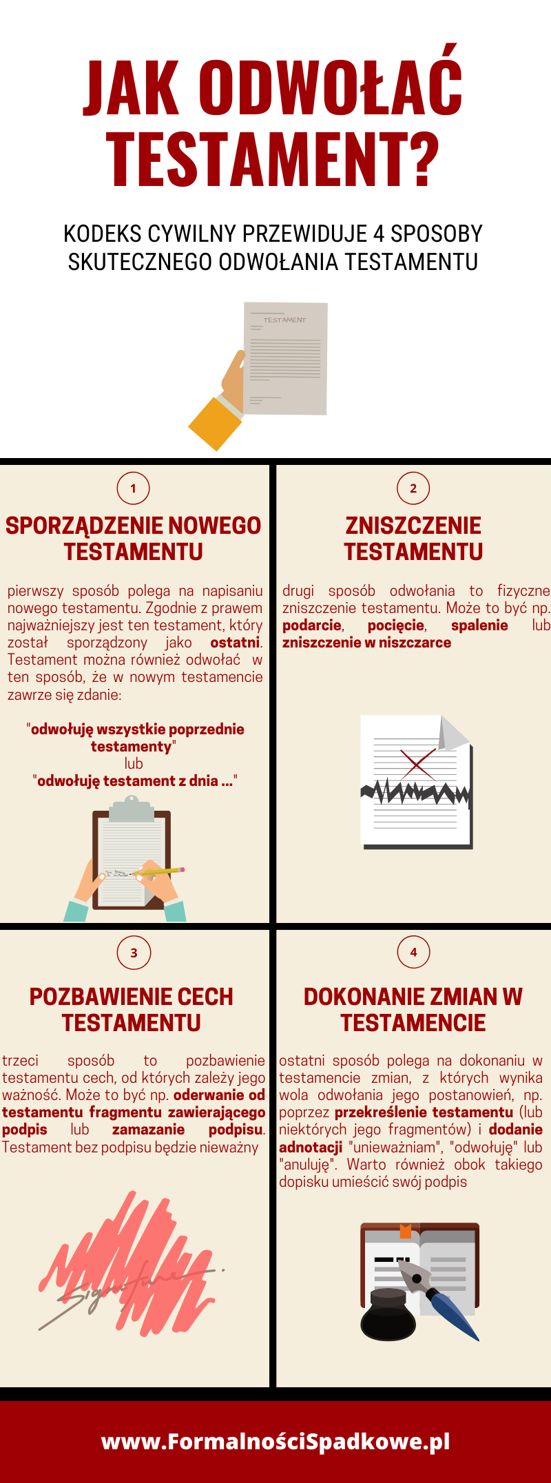 infografika jak odwołać testament